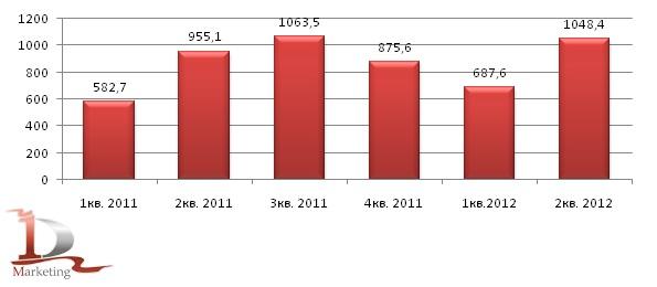 Производство кирпича в РФ в 2011 – I полугодии 2012 гг., млн. условных кирпичей
