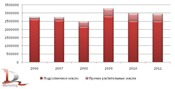 Производство растительных масел в 2006-2011гг., тонн