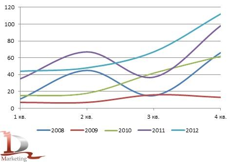 Динамика российского импорта крюковых погрузчиков в 2008– 2012 гг., шт.