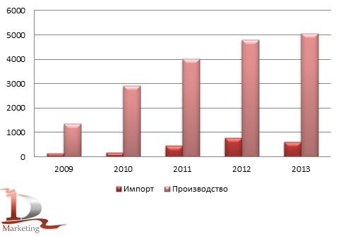 Сравнительная динамика российского импорта и производства автокранов в 2009-2013 гг., шт.