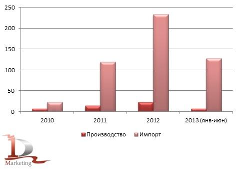 Сравнительная динамика российского импорта и производства автобетононасосов в 2010-июне 2013 гг., шт.