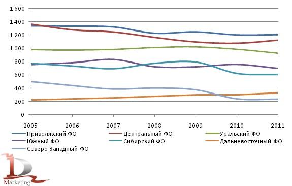 Количество автогрейдеров, числящихся на балансе отчитывающихся организаций на конец отчетного года, включая автогрейдеры, сданные в арендув 2005-2011 гг., шт.