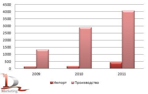 Сравнительная динамика российского импорта и производства автокранов в 2009-2011 гг., шт.