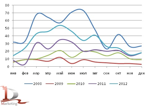 Сравнительная динамика импорта бетонных заводов в Россию в 2008-2012 гг., шт.