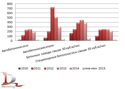 Сравнительные объемы импорта бетонной техники в 2010-июне 2015 годов, шт.
