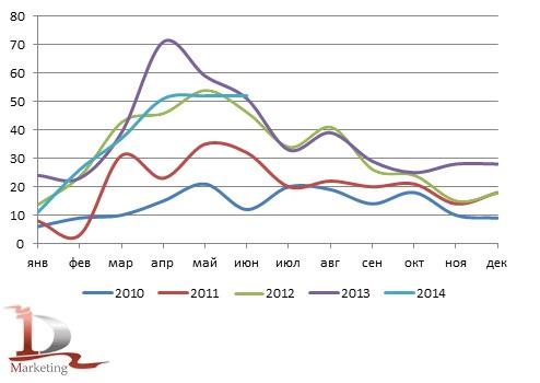 Сравнительная динамика импорта бетонных заводов в Россию в 2010-июне 2014 гг., шт.