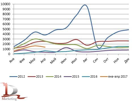 Сравнительная динамика импорта тяжелых грузовиков в 2013-апреле 2017 гг., шт