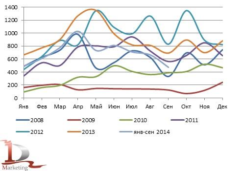 Динамика российского импорта КМУ в 2008– сентябрь 2014 гг., шт.