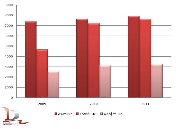Производство азотных, калийных и фосфатных удобрений в России в 2009 – 2011 гг., тыс. тонн