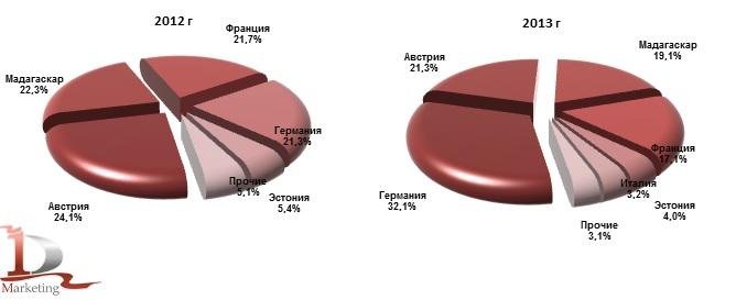 Доли стран производства в импорте ванили в 2012 г. и в 2013 г., % (натур. выраж.)