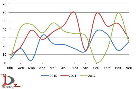 Сравнительная динамика импорта самосвалов на шарнирно-сочлененной раме в Россию в 2010-2012 гг., шт.