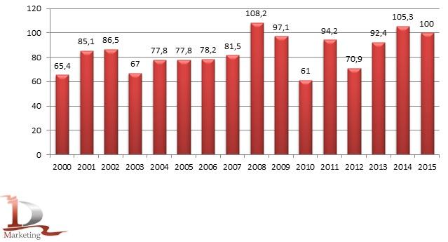 Валовой сбор зерновых и зернобобовых культур (в весе после доработки) в Российской Федерации за период 2000-2015 гг. (в хозяйствах всех категорий), млн. тонн