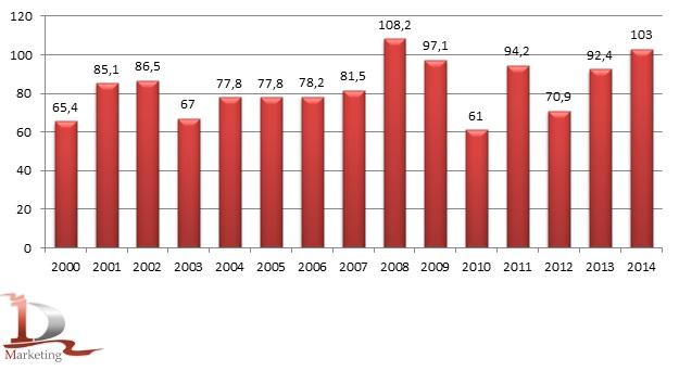Валовой сбор зерновых и зернобобовых культур (в весе после доработки) в Российской Федерации за период 2000-2014 гг. (в хозяйствах всех категорий), млн. тонн