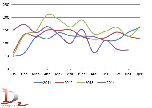 Динамика российского импорта телескопических погрузчиков в 2011– ноябре 2014 гг., шт.