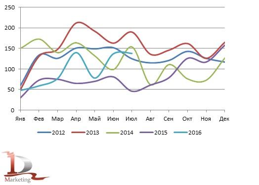 Динамика российского импорта телескопических погрузчиков в 2012– июле 2016 гг., шт.