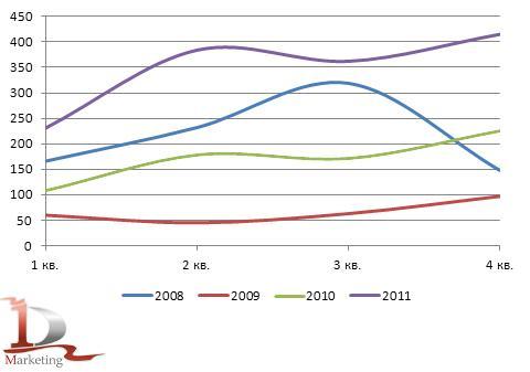 Динамика российского импорта телескопических погрузчиков в 2008– 2011 гг., шт.