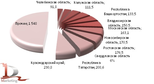 Производство кирпича керамического неогнеупорного строительного в  I полугодии 2012 гг. в региональном разрезе, млн. условных кирпичей