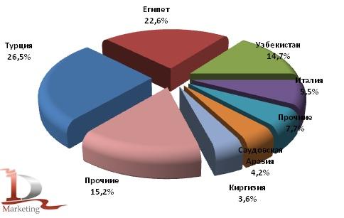 Доли стран покупателей российского подсолнечного масла в экспорте в 2011 году, %