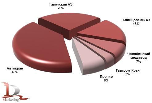 Производство автокранов в России в 2013 году, %