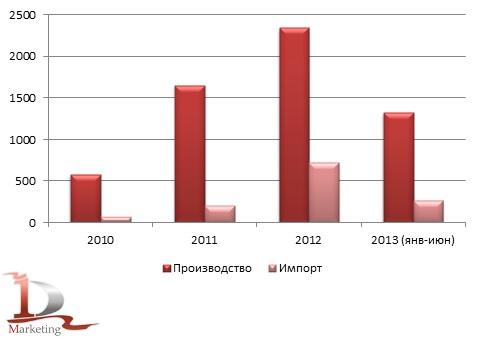 Сравнительная динамика российского импорта и производства автобетоносмесителей в 2010-июне 2013 гг., шт.