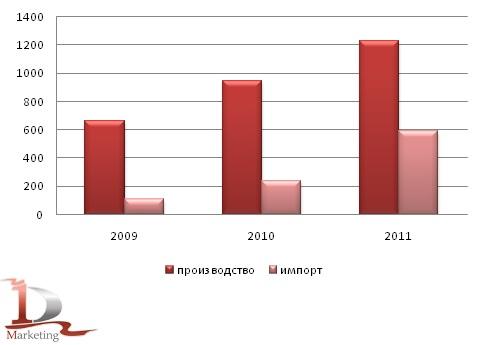 Сравнительная динамика российского импорта и производства автогрейдеров в 2009-2011 гг., шт.