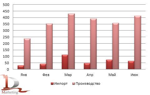 Сравнительная динамика российского импорта и производства автокранов в январе-июне 2012 года, шт.