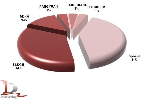 Импорт основных марок бетонных заводов в Россию в 2012 г., %