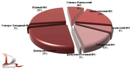 Структура валового сбора зерновых и зернобобовых культур (включая кукурузу) в 2012 году в федеральных округах РФ, %