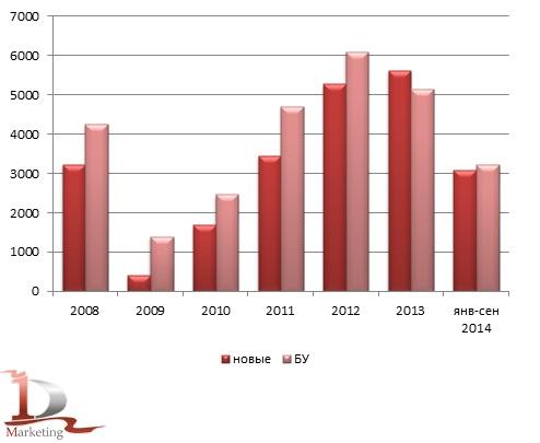 Возрастная структура российского импорта КМУ за 2008-сентябрь 2014 гг., в шт.