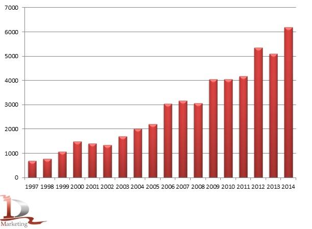Производство шротов, жмыхов  и остатков твердых прочих в 1997-2014 гг., тыс. тонн