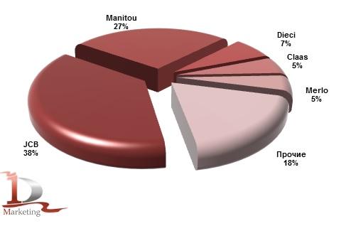 Импорт основных марок телескопических погрузчиков в Россию в январе-ноябре 2014 года, %.