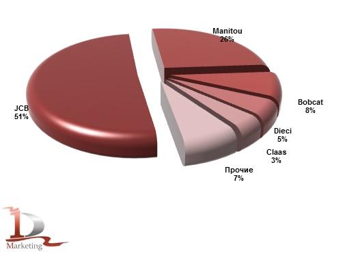 Импорт основных марок телескопических погрузчиков в Россию в январе-июле 2016 года, %.