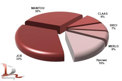 Импорт основных марок телескопических погрузчиков в Россию в январе-сентябре 2012 года, %