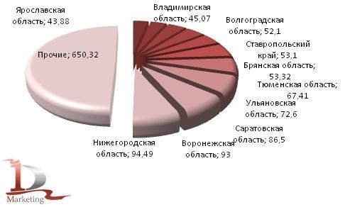 Российское производство кирпича силикатного в  I полугодии 2012 гг. в региональном разрезе, млн. условных кирпичей