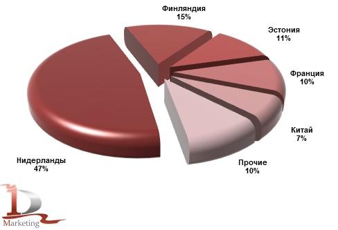 Основные страны-производители крюковых погрузчиков, импортированных в Россию в 2012 году, %