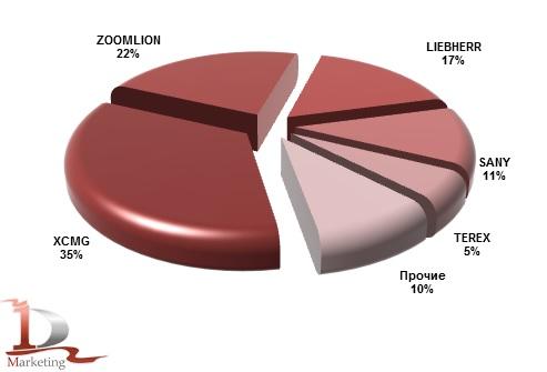 Основные импортируемые в Россию марки автокранов в 2013 году, %