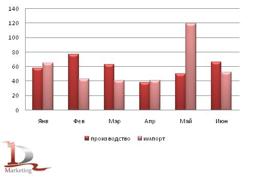Сравнительная динамика российского импорта и производства автогрейдеров в январе-июне 2012года, шт.
