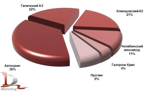 Производство автокранов в России в январе-июне 2012 года, %
