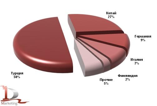 Основные страны-производители бетонных заводов, импортированных в Россию 2012 г., %