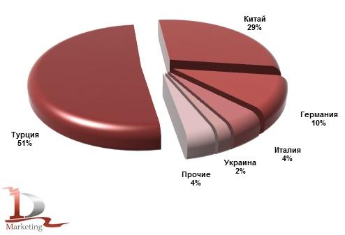 Основные страны-производители бетонных заводов, импортированных в Россию в январе-июне 2014 года, %
