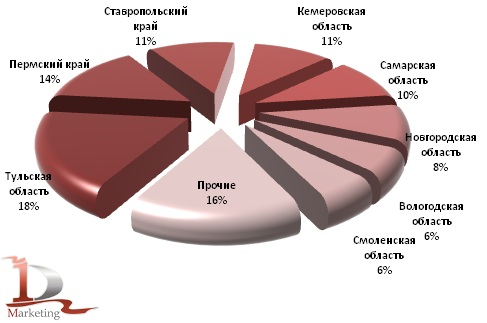 Доли областей РФ в производстве азотных удобрений в I полугодии 2012 года, %