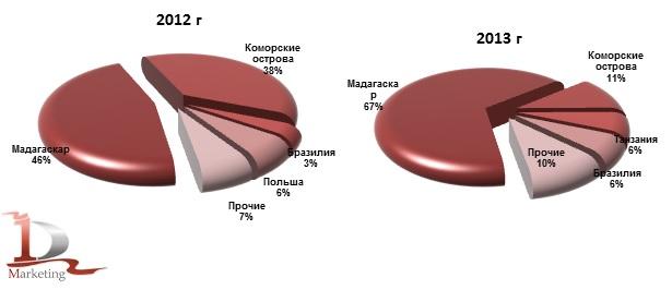 Доля стран производителей в импорте гвоздики в Россию в 2012-2013 гг., % (натур. выраж.)