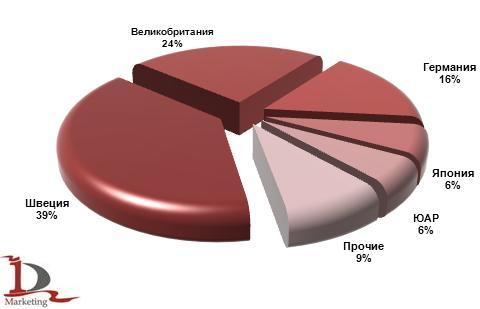 Основные страны-производители шарнирно-сочлененных самосвалов, импортированных в Россию 2012 г., %