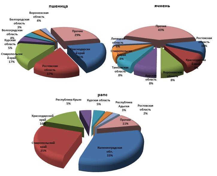 Доли ведущих регионов в валовом сборе пшеницы, ячменя и рапса по состоянию на 14 августа 2015 года, % (натур. выраж.)