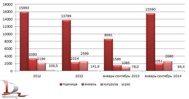 Динамика экспорта пшеницы, ячменя, кукурузы и риса в 2012-сентябре 2014 гг., тыс. тонн