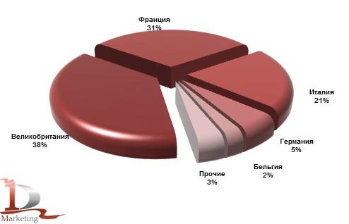 Основные страны-производители телескопических погрузчиков, импортированных в Россию в январе-ноябре 2014 года, %