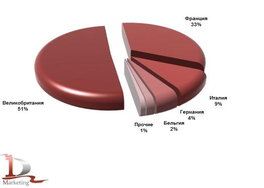 Основные страны-производители телескопических погрузчиков, импортированных в Россию в январе-июле 2016 года, %.