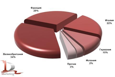 Основные страны-производители телескопических погрузчиков, импортированных в Россию в январе-сентябре 2012 года, %
