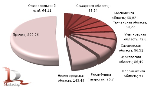 Российское производство кирпича строительного (включая камни) из цемента, бетона или искусственного камня, в  I полугодии 2012 гг. в региональном разрезе, млн. условных кирпичей