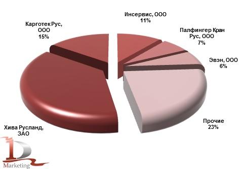 Основные получатели крюковых погрузчиков в 2012 году, %